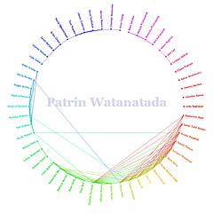 Watanatada